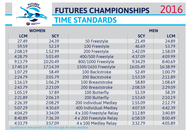 Time Standards, Order of Events and Qualifying Times